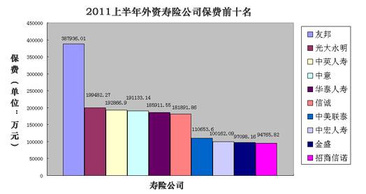 采保费_支出收入表格_2011年度全国保费收入